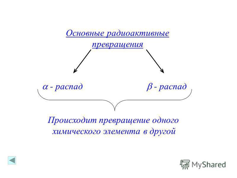 Основные радиоактивные превращения - распад Происходит превращение одного химического элемента в другой
