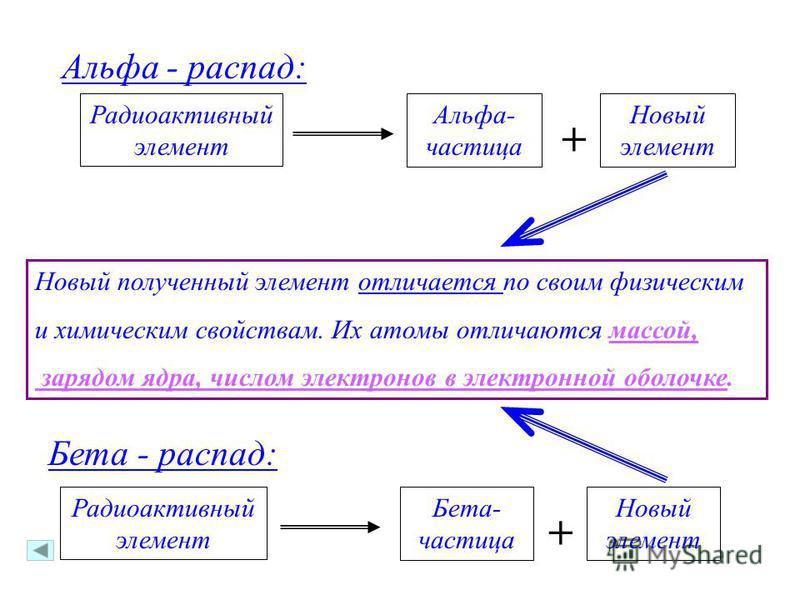Альфа - распад: Радиоактивный элемент Новый элемент Альфа- частица + Бета - распад: Радиоактивный элемент Новый элемент Бета- частица + Новый полученный элемент отличается по своим физическим и химическим свойствам. Их атомы отличаются массой, зарядо