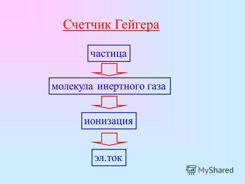 Счетчик Гейгера частица молекула инертного газа ионизация эл.ток