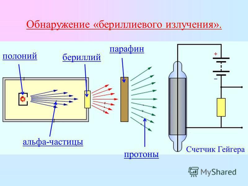 Обнаружение «бериллиевого излучения». полоний альфа-частицы бериллий парафин протоны Счетчик Гейгера