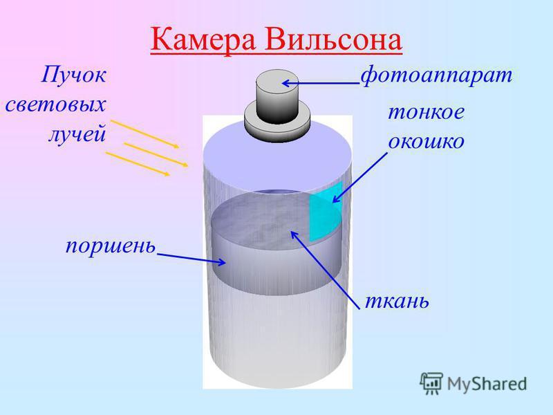 Камера Вильсона поршень тонкое окошко фотоаппарат Пучок световых лучей ткань