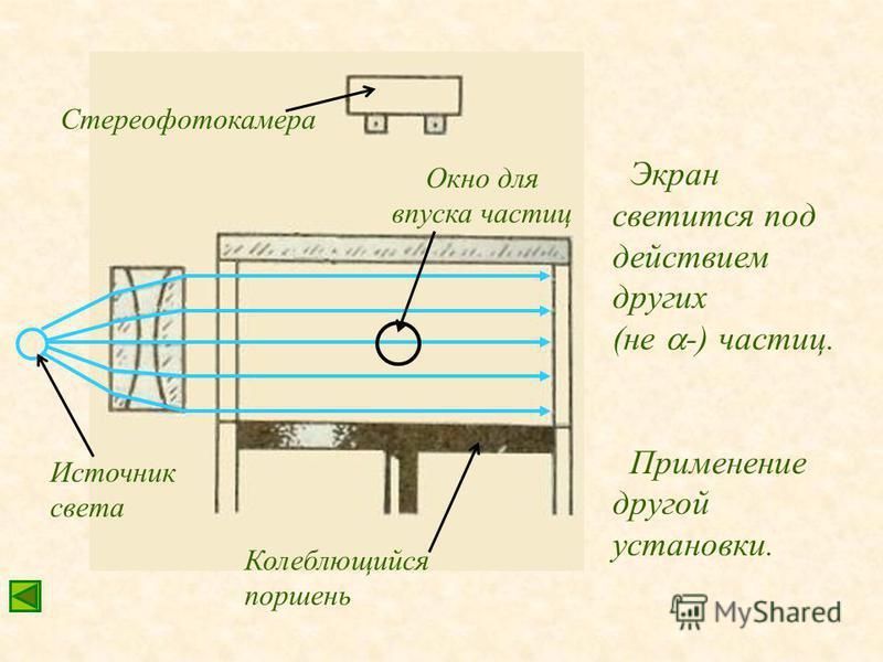Окно для впуска частиц Стереофотокамера Источник света Колеблющийся поршень Экран светится под действием других (не -) частиц. Применение другой установки.