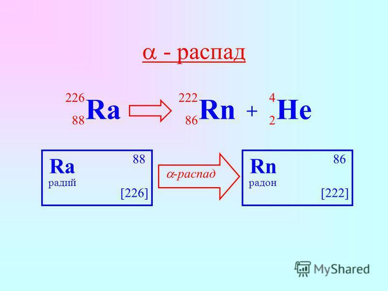 - распад Ra радий 88 [226] Rn радон 86 [222] Ra 226 88 Rn 222 86 + He 4 2