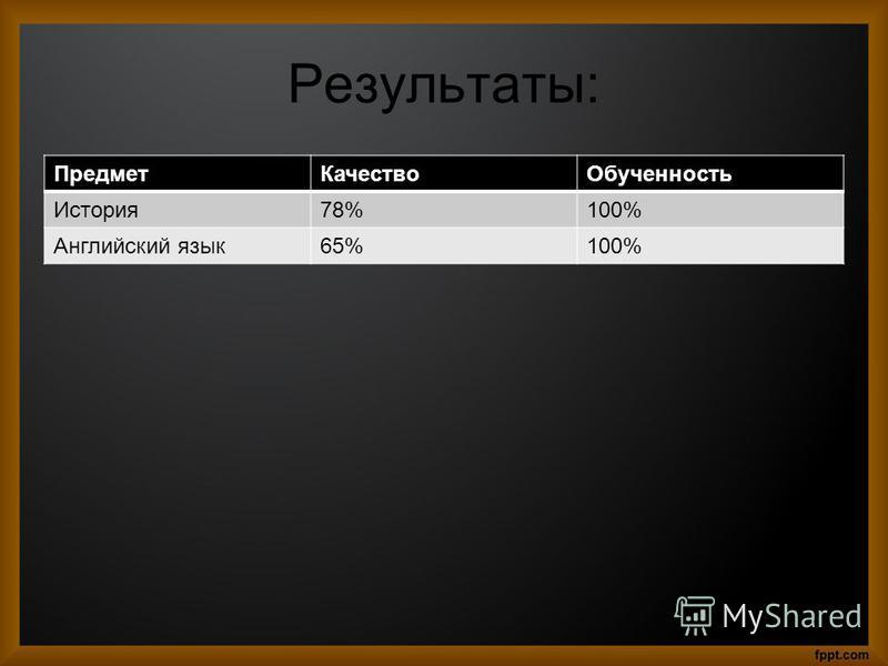Результаты: Предмет КачествоОбученность История 78%100% Английский язык 65%100%