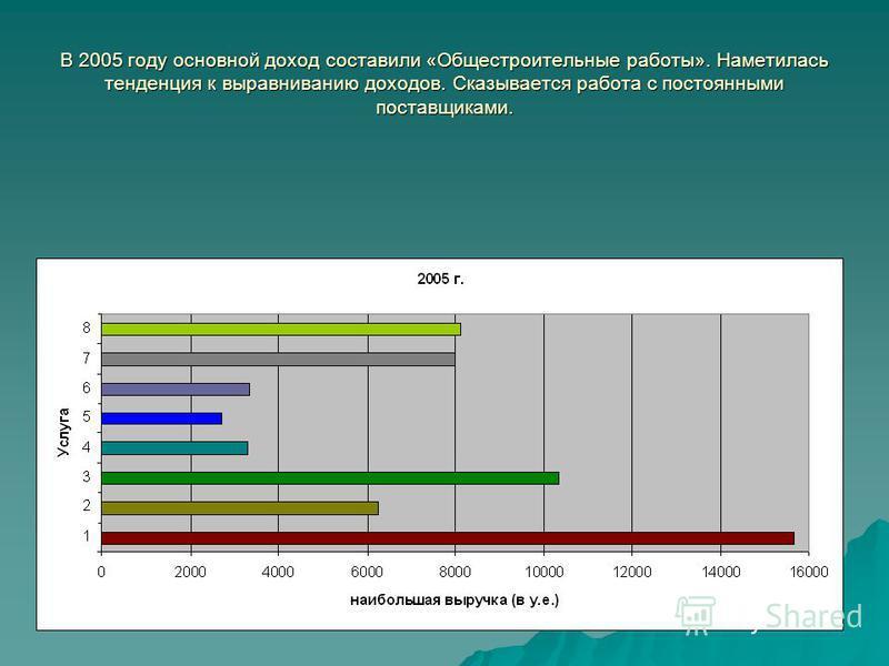 В 2005 году основной доход составили «Общестроительные работы». Наметилась тенденция к выравниванию доходов. Сказывается работа с постоянными поставщиками.