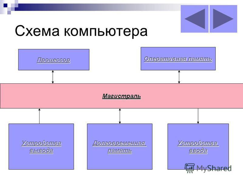 Схема компьютера Магистраль Процессор Оперативная память Оперативная память Устройства вывода Долговременная память Устройства ввода