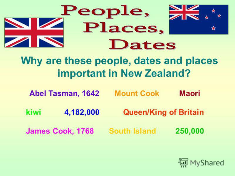 Why are these people, dates and places important in New Zealand? Abel Tasman, 1642 Mount Cook Maori kiwi 4,182,000 Queen/King of Britain James Cook, 1768 South Island 250,000