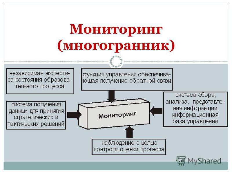 Мониторинг (многогранник)