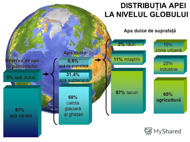 97% apă sărată 3% apă dulce 68% calota glaciară şi gheţari 31,4% apă subterană 0,6% apă de suprafaţă 87% lacuri 11% mlaştini 2% râuri Rezerva de apă a pământului Apa dulce 65% agricultură 25% industrie 10% zona urbană Apa dulce de suprafaţă DISTRIBUŢ