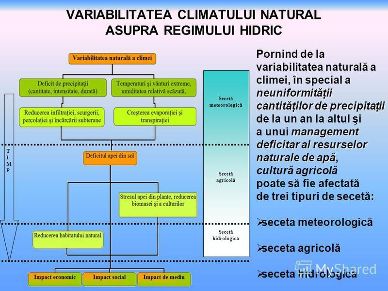 VARIABILITATEA CLIMATULUI NATURAL ASUPRA REGIMULUI HIDRIC Secetă meteorologică Secetă agricolă Secetă hidrologică TIMPTIMP Pornind de la neuniformităţii variabilitatea naturală a climei, în special a neuniformităţii cantităţilor de precipitaţii de la