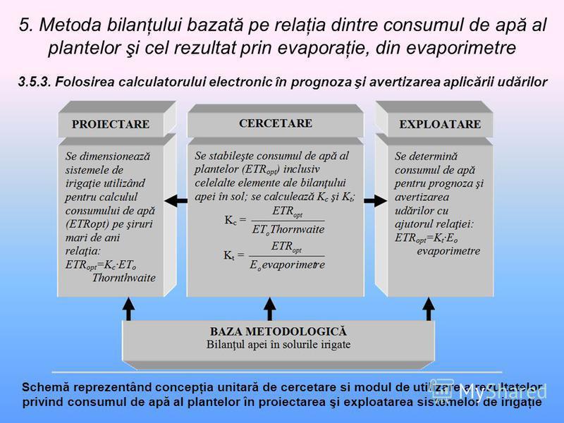 5. Metoda bilanţului bazată pe relaţia dintre consumul de apă al plantelor şi cel rezultat prin evaporaţie, din evaporimetre 3.5.3. Folosirea calculatorului electronic în prognoza şi avertizarea aplicării udărilor Schemă reprezentând concepţia unitar