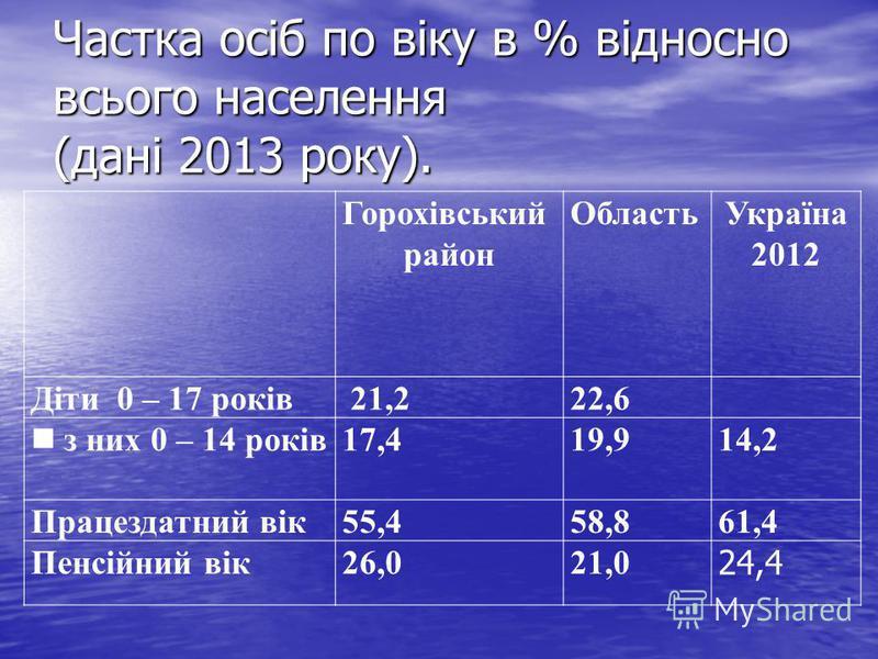 Частка осіб по віку в % відносно всього населення (дані 2013 року). Горохівський район ОбластьУкраїна 2012 Діти 0 – 17 років 21,222,6 з них 0 – 14 років 17,419,914,2 Працездатний вік55,458,861,4 Пенсійний вік26,021,0 24,4
