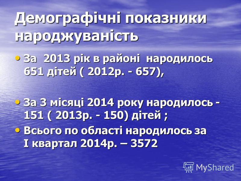 Демографічні показники народжуваність За 2013 рік в районі народилось 651 дітей ( 2012р. - 657), За 2013 рік в районі народилось 651 дітей ( 2012р. - 657), За 3 місяці 2014 року народилось - 151 ( 2013р. - 150) дітей ; За 3 місяці 2014 року народилос