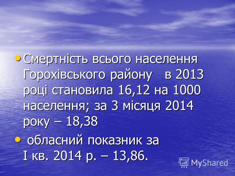 Смертність всього населення Горохівського району в 2013 році становила 16,12 на 1000 населення; за 3 місяця 2014 року – 18,38 Смертність всього населення Горохівського району в 2013 році становила 16,12 на 1000 населення; за 3 місяця 2014 року – 18,3