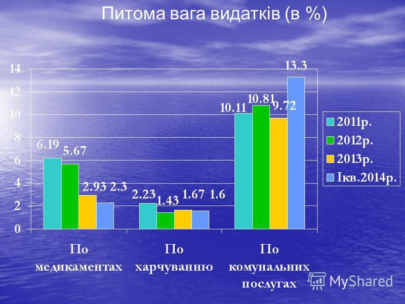 Питома вага видатків (в %)