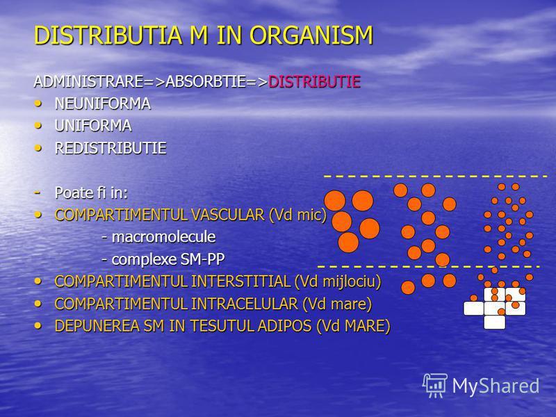 DISTRIBUTIA M IN ORGANISM ADMINISTRARE=>ABSORBTIE=>DISTRIBUTIE NEUNIFORMA NEUNIFORMA UNIFORMA UNIFORMA REDISTRIBUTIE REDISTRIBUTIE - Poate fi in: COMPARTIMENTUL VASCULAR (Vd mic) COMPARTIMENTUL VASCULAR (Vd mic) - macromolecule - macromolecule - comp