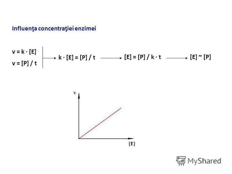 Influenţa concentraţiei enzimei v = k · [E] v = [P] / t k · [E] = [P] / t [E] = [P] / k · t[E] ~ [P]