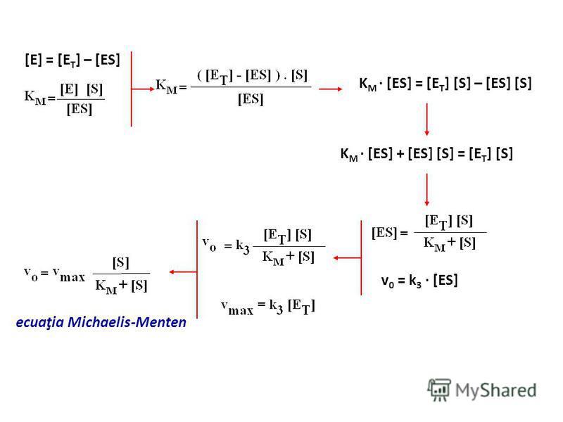 [E] = [E T ] – [ES] K M · [ES] = [E T ] [S] – [ES] [S] K M · [ES] + [ES] [S] = [E T ] [S] v 0 = k 3 · [ES] ecuaţia Michaelis-Menten