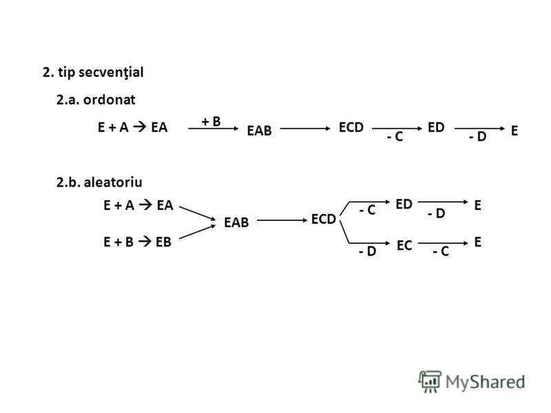 2. tip secvenţial 2.a. ordonat E + A EA 2.b. aleatoriu + B EAB ECD - C E ED - D E + A EA E + B EB EAB ECD ED - C - D EC E E - D - C