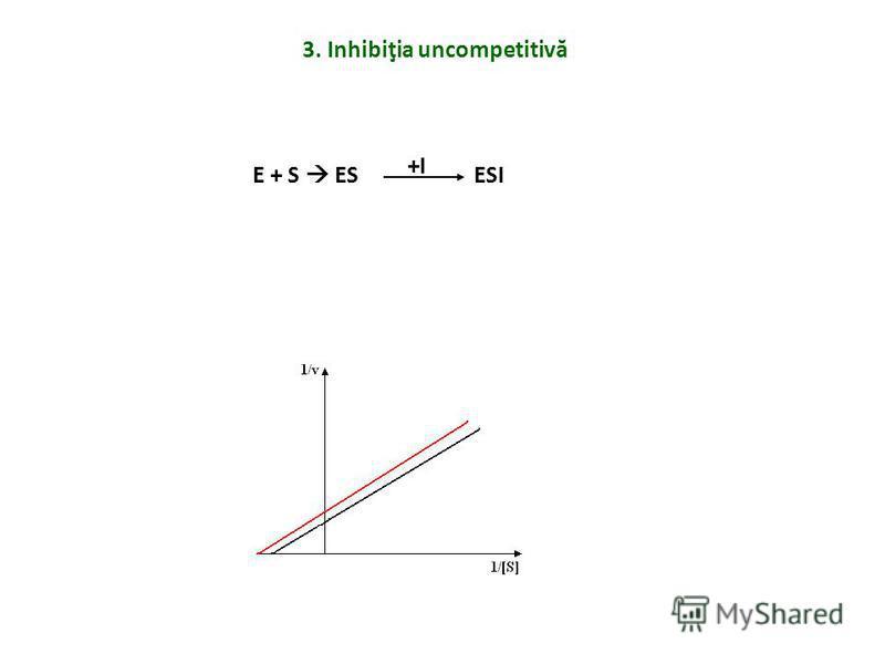 3. Inhibiţia uncompetitivă E + S ESESI +I