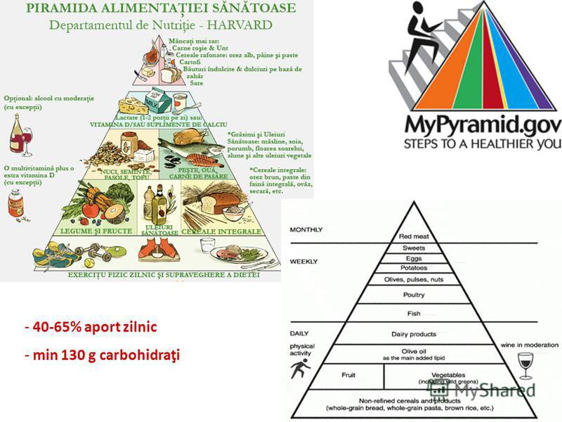- 40-65% aport zilnic - min 130 g carbohidraţi