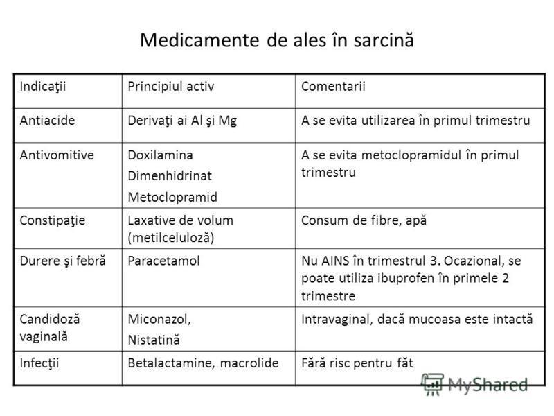 Medicamente de ales în sarcină IndicaţiiPrincipiul activComentarii AntiacideDerivaţi ai Al şi MgA se evita utilizarea în primul trimestru AntivomitiveDoxilamina Dimenhidrinat Metoclopramid A se evita metoclopramidul în primul trimestru ConstipaţieLax