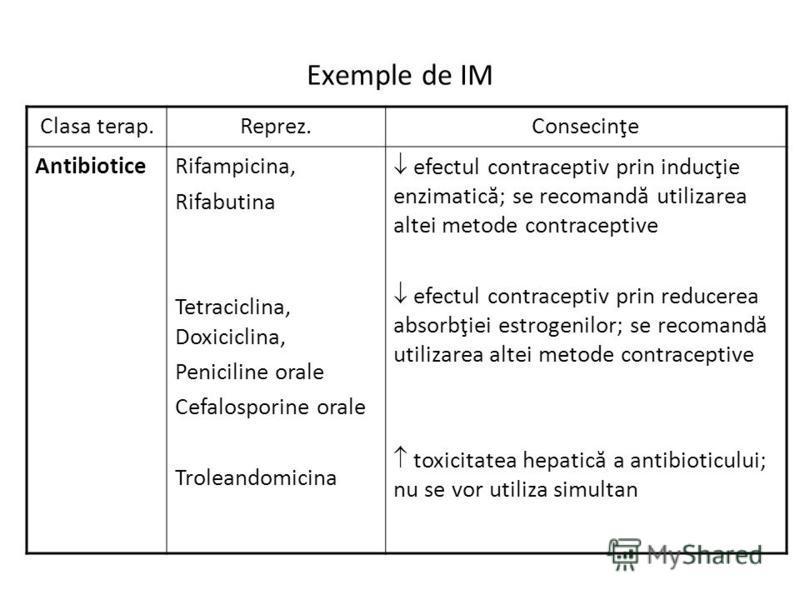 Exemple de IM Clasa terap.Reprez.Consecinţe AntibioticeRifampicina, Rifabutina Tetraciclina, Doxiciclina, Peniciline orale Cefalosporine orale Troleandomicina efectul contraceptiv prin inducţie enzimatică; se recomandă utilizarea altei metode contrac