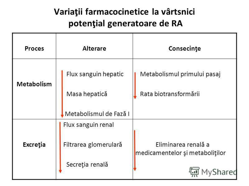 Variaţii farmacocinetice la vârtsnici potenţial generatoare de RA ProcesAlterareConsecinţe Metabolism Flux sanguin hepatic Masa hepatică Metabolismul de Fază I Metabolismul primului pasaj Rata biotransformării Excreţia Flux sanguin renal Filtrarea gl