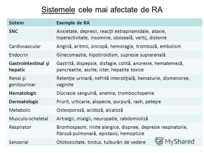 Sistemele cele mai afectate de RA SistemExemple de RA SNCAnxietate, depresii, reacţii extrapiramidale, ataxie, hiperactivitate, insomnie, oboseală, vertij, distonie CardiovascularAngină, aritmii, sincopă, hemoragie, tromboză, embolism EndocrinGinecom