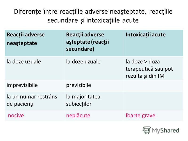 Diferenţe între reacţiile adverse neaşteptate, reacţiile secundare şi intoxicaţiile acute Reacţii adverse neaşteptate Reacţii adverse aşteptate (reacţii secundare) Intoxicaţii acute la doze uzuale la doze > doza terapeutică sau pot rezulta şi din IM