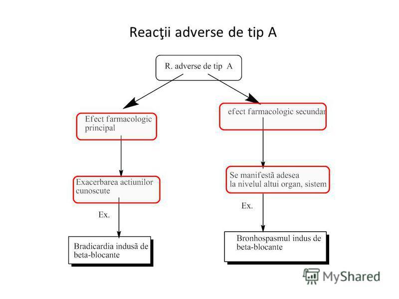 Reacţii adverse de tip A