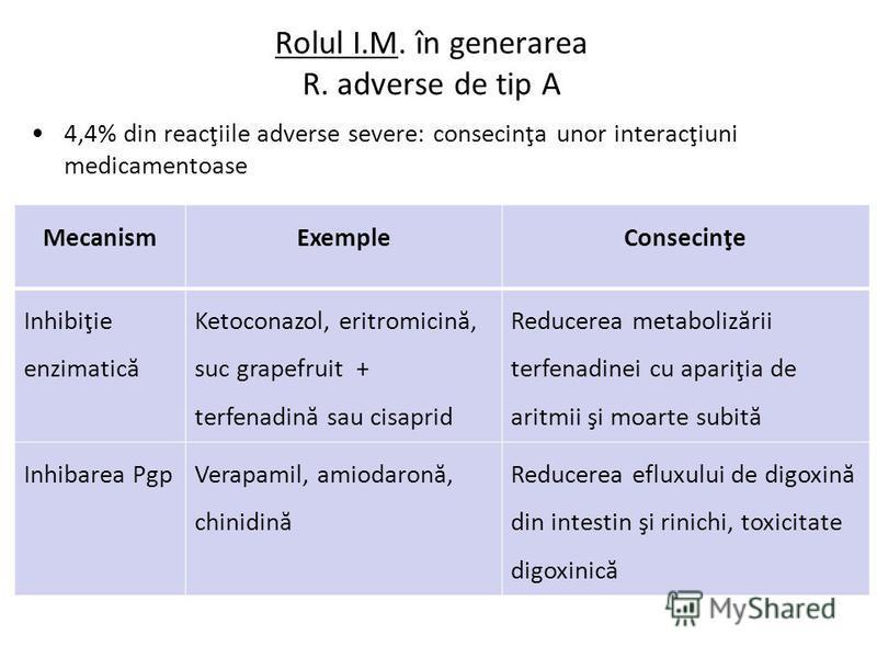 Rolul I.M. în generarea R. adverse de tip A 4,4% din reacţiile adverse severe: consecinţa unor interacţiuni medicamentoase MecanismExempleConsecinţe Inhibiţie enzimatică Ketoconazol, eritromicină, suc grapefruit + terfenadină sau cisaprid Reducerea m