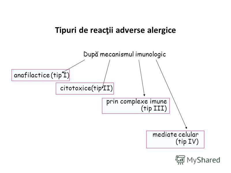 Tipuri de reacţii adverse alergice După mecanismul imunologic anafilactice (tip I) citotoxice(tip II) prin complexe imune (tip III) mediate celular (tip IV)