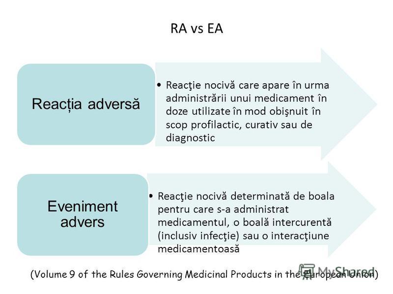 RA vs EA Reacţie nocivă care apare în urma administrării unui medicament în doze utilizate în mod obişnuit în scop profilactic, curativ sau de diagnostic Reacţia adversă Reacţie nocivă determinată de boala pentru care s-a administrat medicamentul, o