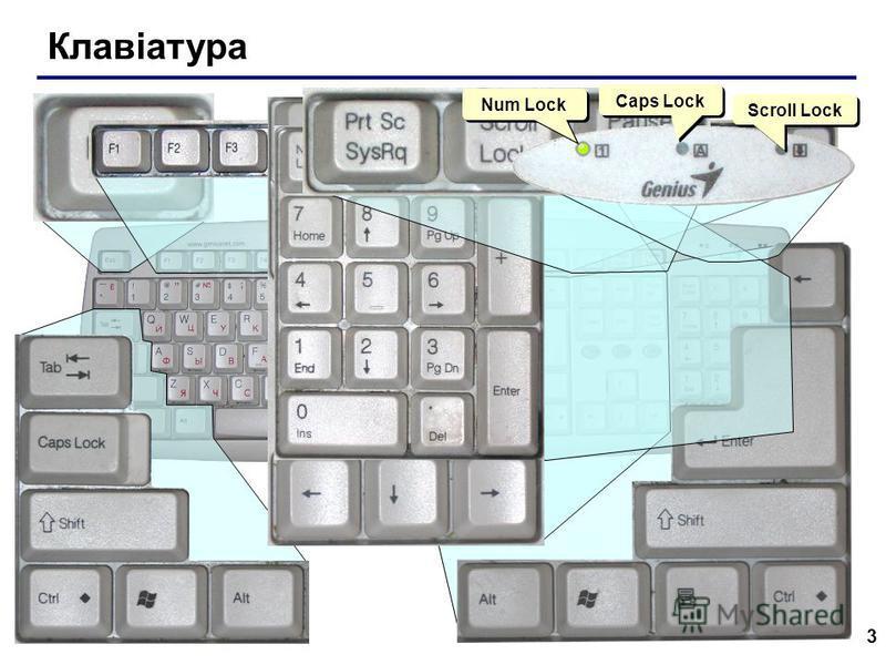3 Клавіатура Scroll Lock Caps Lock Num Lock