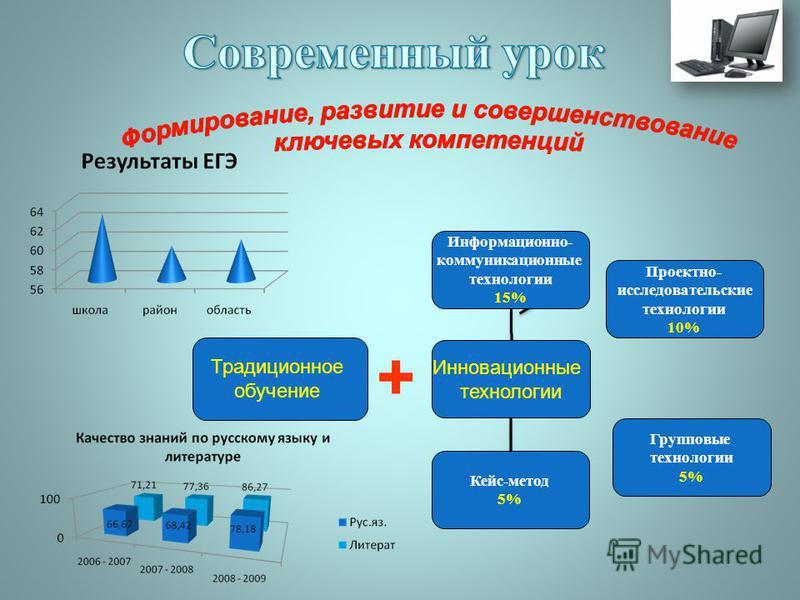 Информационно- коммуникационные технологии 15% Групповые технологии 5% Инновационные технологии Проектно- исследовательские технологии 10% Кейс-метод 5% Традиционное обучение +