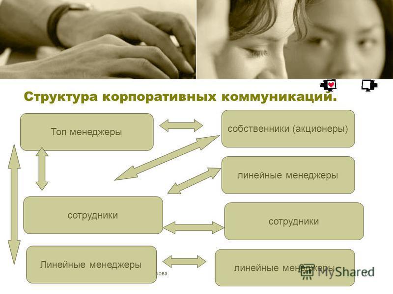 ©Е.Ю.Боброва 17 Структура корпоративных коммуникаций. Топ менеджеры линейные менеджеры Линейные менеджеры сотрудники линейные менеджеры собственники (акционеры) сотрудники