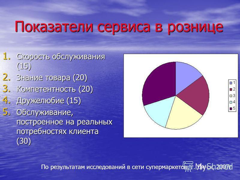 Показатели сервиса в рознице 1. Скорость обслуживания (15) 2. Знание товара (20) 3. Компетентность (20) 4. Дружелюбие (15) 5. Обслуживание, построенное на реальных потребностях клиента (30) По результатам исследований в сети супермаркетов, г. Дн-ск,