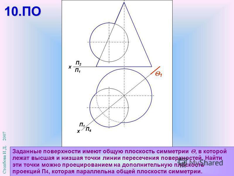 П1П1 П4П4 х П2П2 П1П1 х Заданные поверхности имеют общую плоскость симметрии, в которой лежат высшая и низшая точки линии пересечения поверхностей. Найти эти точки можно проецированием на дополнительную плоскость проекций П 4, которая параллельна общ