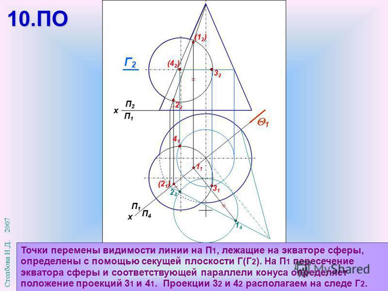 П1П1 П4П4 х П2П2 П1П1 х Точки перемены видимости линии на П 1, лежащие на экваторе сферы, определены с помощью секущей плоскости Г(Г 2 ). На П 1 пересечение экватора сферы и соответствующей параллели конуса определяет положение проекций 3 1 и 4 1. Пр