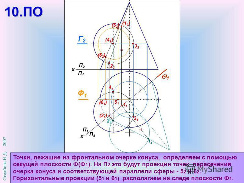 П1П1 П4П4 х П2П2 П1П1 х Точки, лежащие на фронтальном очерке конуса, определяем с помощью секущей плоскости Ф(Ф 1 ). На П 2 это будут проекции точек пересечения очерка конуса и соответствующей параллели сферы - 5 2 и 6 2. Горизонтальные проекции (5 1