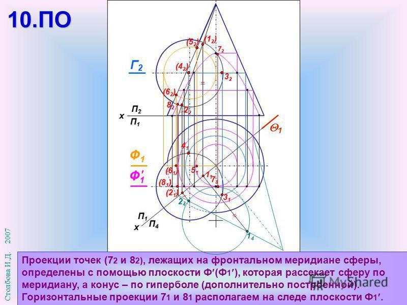 П1П1 П4П4 х П2П2 П1П1 х Проекции точек (7 2 и 8 2 ), лежащих на фронтальном меридиане сферы, определены с помощью плоскости Ф (Ф 1 ), которая рассекает сферу по меридиану, а конус – по гиперболе (дополнительно построенной). Горизонтальные проекции 7