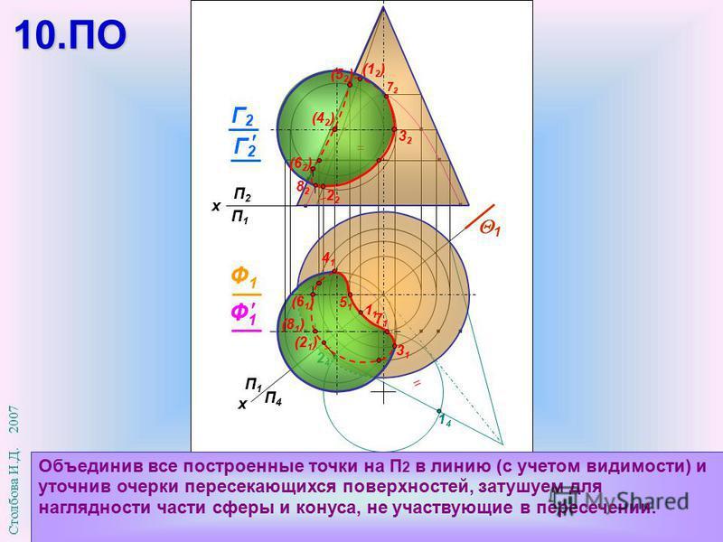 1414 2424 П1П1 П4П4 х П2П2 П1П1 х Объединив все построенные точки на П 2 в линию (с учетом видимости) и уточнив очерки пересекающихся поверхностей, затушуем для наглядности части сферы и конуса, не участвующие в пересечении. 1 (2 1 ) 1 Г2Г2 Ф1Ф1 (6 1
