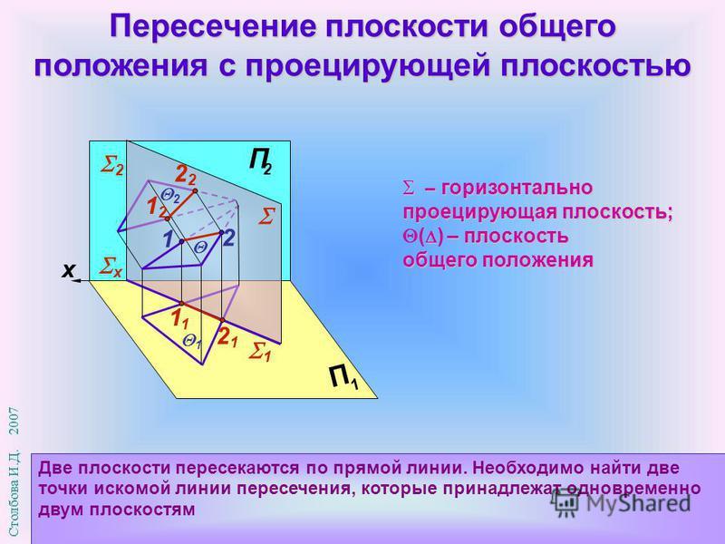 x П 1 П 2 Пересечение плоскости общего положения с проецирующей плоскостью Две плоскости пересекаются по прямой линии. Необходимо найти две точки искомой линии пересечения, которые принадлежат одновременно двум плоскостям 1 2 х 12122 2121 1 1 2 – гор