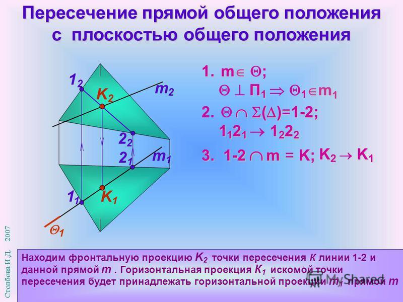 Пересечение прямой общего положения с плоскостью общего положения m1m1 m2m2 Находим фронтальную проекцию K 2 точки пересечения К линии 1-2 и данной прямой m. Горизонтальная проекция К 1 искомой точки пересечения будет принадлежать горизонтальной прое