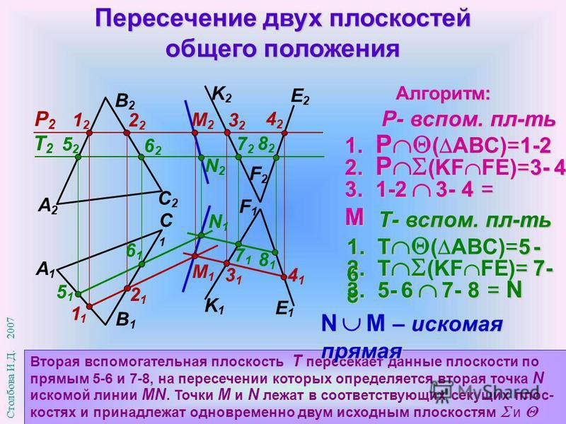T2T2 Пересечение двух плоскостей общего положения Вторая вспомогательная плоскость Т пересекает данные плоскости по прямым 5-6 и 7-8, на пересечении которых определяется вторая точка N искомой линии MN. Точки М и N лежат в соответствующих секущих пло