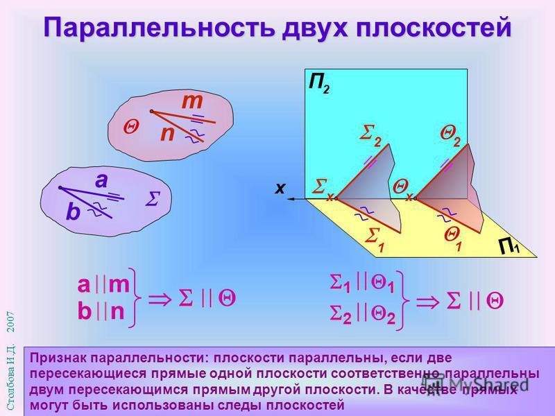 Параллельность двух плоскостей Признак параллельности: плоскости параллельны, если две пересекающиеся прямые одной плоскости соответственно параллельны двум пересекающимся прямым другой плоскости. В качестве прямых могут быть использованы следы плоск