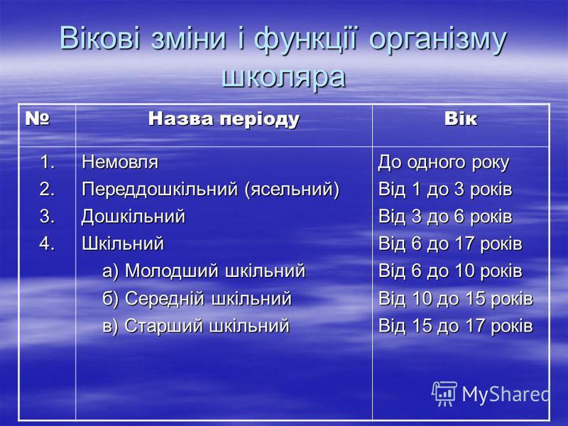 Вікові зміни і функції організму школяра Назва періоду Вік 1.2.3.4.Немовля Переддошкільний (ясельний) ДошкільнийШкільний а) Молодший шкільний а) Молодший шкільний б) Середній шкільний б) Середній шкільний в) Старший шкільний в) Старший шкільний До од