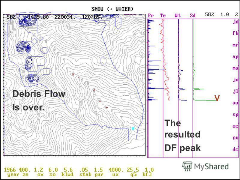 Debris Flow under High temporal resolution Debris Flow for the day of continuous Rains. (at 2.4 hours) Debris Flow at 8 hours. Warning Debris Flow at 11 o'clock. Debris Flow Is over. The resulted DF peak V