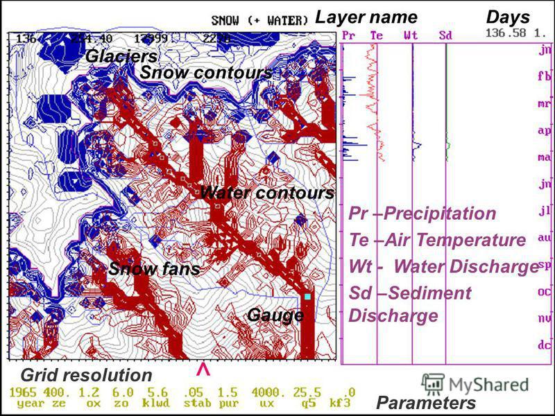 The Case Computer study in Caucasian basin Glaciers Snow contours Water contours Snow fans Gauge Pr –Precipitation Te –Air Temperature Wt - Water Discharge Sd –Sediment Discharge Layer nameDays Grid resolution ^ Parameters